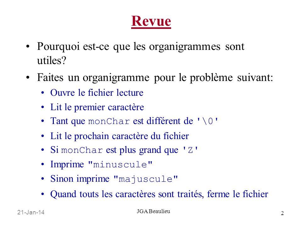 21-Jan-14 2 JGA Beaulieu Revue Pourquoi est-ce que les organigrammes sont utiles? Faites un organigramme pour le problème suivant: Ouvre le fichier le