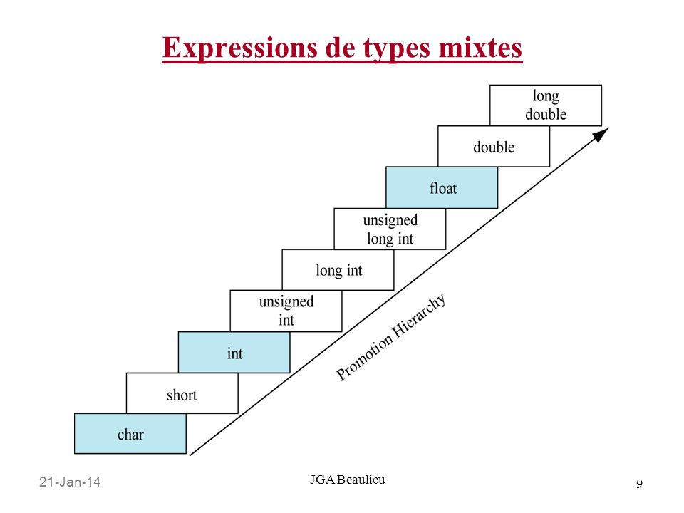 21-Jan-14 9 JGA Beaulieu Expressions de types mixtes