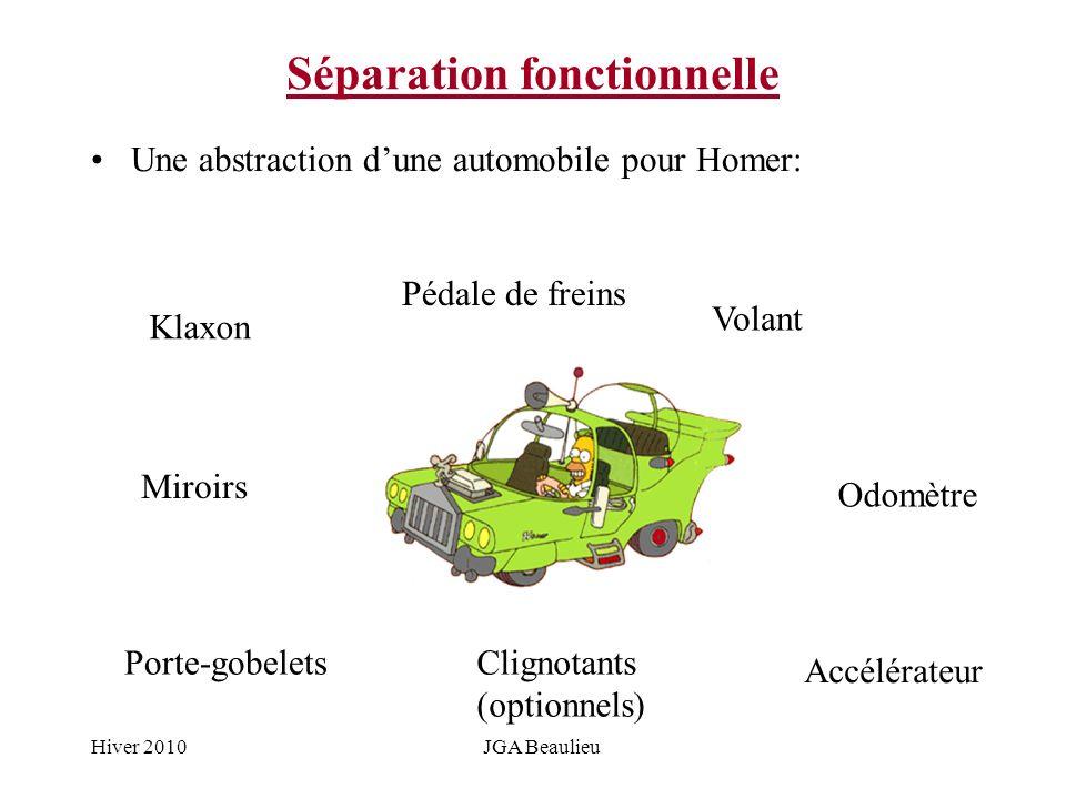 Hiver 2010JGA Beaulieu Séparation fonctionnelle Une abstraction dune automobile pour Homer: Accélérateur Pédale de freins Volant Miroirs Odomètre Port