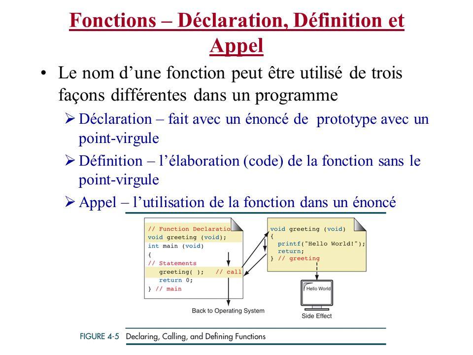Fonctions – Déclaration, Définition et Appel Le nom dune fonction peut être utilisé de trois façons différentes dans un programme Déclaration – fait a