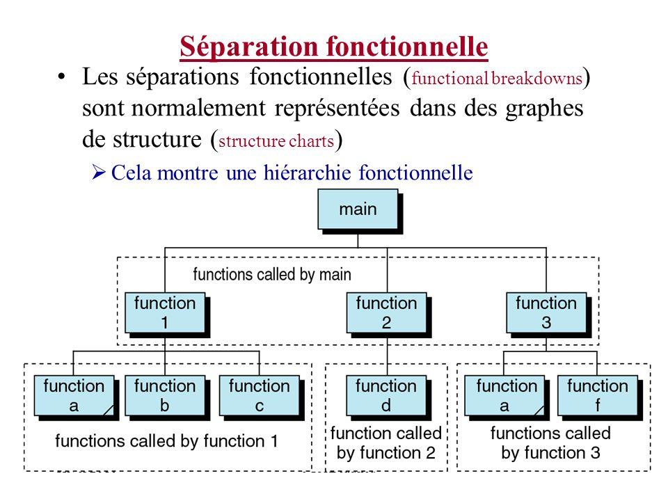 Hiver 2010JGA Beaulieu Séparation fonctionnelle Les séparations fonctionnelles ( functional breakdowns ) sont normalement représentées dans des graphe
