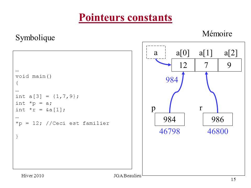 15 Hiver 2010JGA Beaulieu Pointeurs constants … void main() { … int a[3] = {1,7,9}; int *p = a; int *r = &a[1]; … *p = 12; //Ceci est familier } Symbolique Mémoire 12 a 79 a[0]a[1]a[2] 984 p 46798 984 986 r 46800