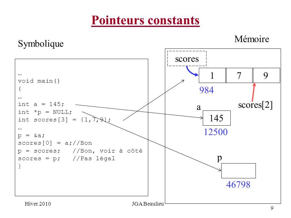 9 Hiver 2010JGA Beaulieu Pointeurs constants … void main() { … int a = 145; int *p = NULL; int scores[3] = {1,7,9}; … p = &a; scores[0] = a;//Bon p = scores; //Bon, voir à côté scores = p; //Pas légal } Symbolique Mémoire 145 12500 a p 46798 1 984 scores 79 scores[2]
