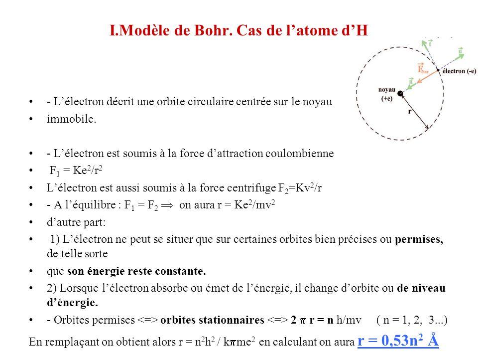 Energie totale = Energie potentielle + Energie cinétique E c =1/2 mv 2 = ½ Ke 2 /r et E p = Ke 2 /r Daprès les calculs on obtient une énergie totale E = 1/2 Ke 2 /r et en remplaçant r par sa formule on aura lénergie E = 2K 2 m 2 e 4 / n 2 h 2 et en calculant on obtient E = 13,6 e.V n 2 Par la suite De Broglie énonça : A toute particule en mouvement (de masse m et de vitesse v) on associe une radiation de longueur donde : = h mv Transitions entre niveaux électroniques.
