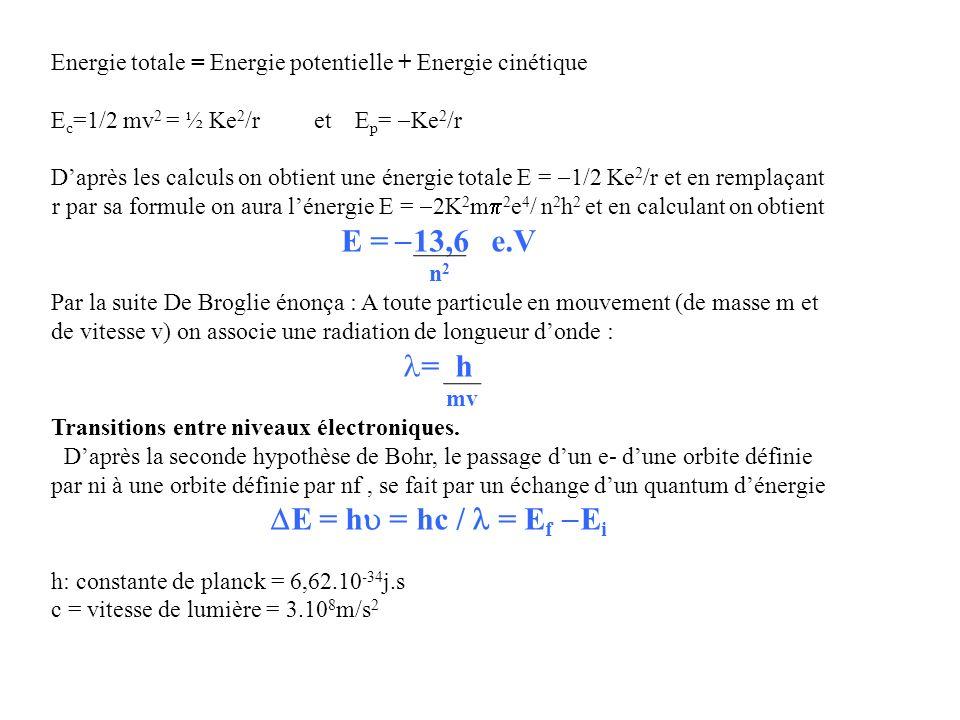 Energie totale = Energie potentielle + Energie cinétique E c =1/2 mv 2 = ½ Ke 2 /r et E p = Ke 2 /r Daprès les calculs on obtient une énergie totale E