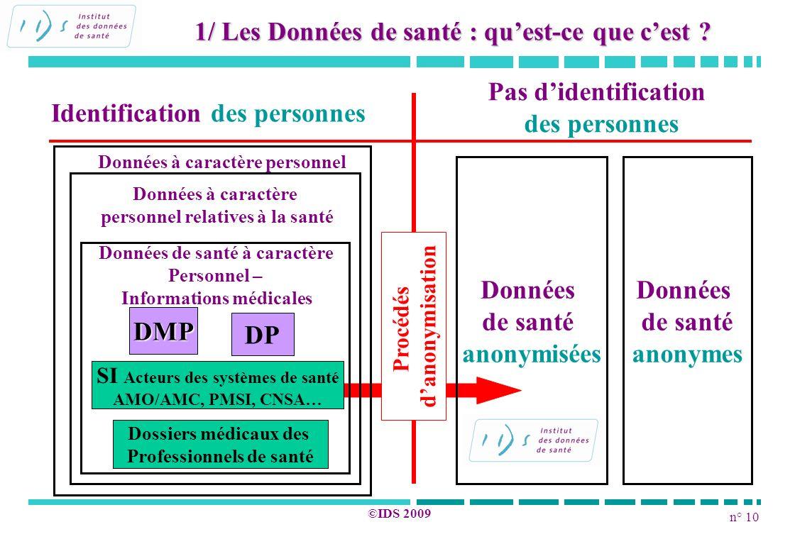 n° 10 ©IDS 2009 1/ Les Données de santé : quest-ce que cest ? Identification des personnes Pas didentification des personnes DMP DP SI Acteurs des sys