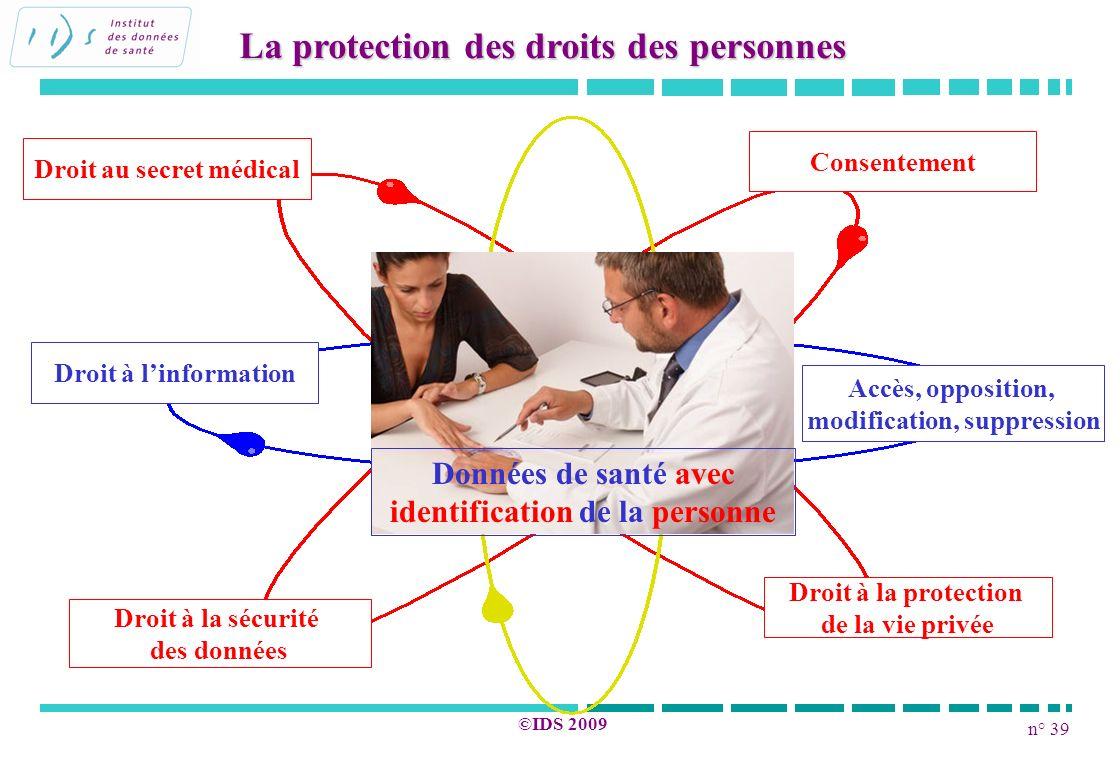 n° 39 ©IDS 2009 La protection des droits des personnes Droit au secret médical Droit à linformation Consentement Accès, opposition, modification, supp