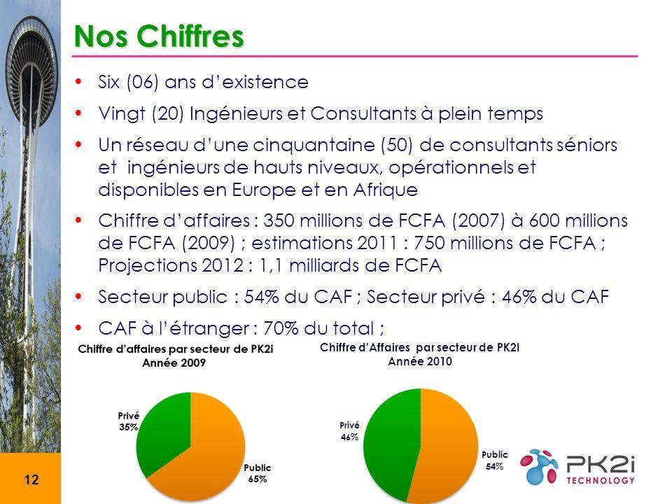 12 Nos Chiffres Six (06) ans dexistence Vingt (20) Ingénieurs et Consultants à plein temps Un réseau dune cinquantaine (50) de consultants séniors et ingénieurs de hauts niveaux, opérationnels et disponibles en Europe et en Afrique Chiffre daffaires : 350 millions de FCFA (2007) à 600 millions de FCFA (2009) ; estimations 2011 : 750 millions de FCFA ; Projections 2012 : 1,1 milliards de FCFA Secteur public : 54% du CAF ; Secteur privé : 46% du CAF CAF à létranger : 70% du total ;