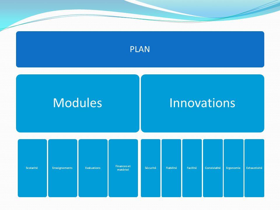 PLAN Modules ScolaritéEnseignementsEvaluations Finances et matériel Innovations SécuritéFiabilitéFacilitéConvivialitéErgonomieExhaustivité