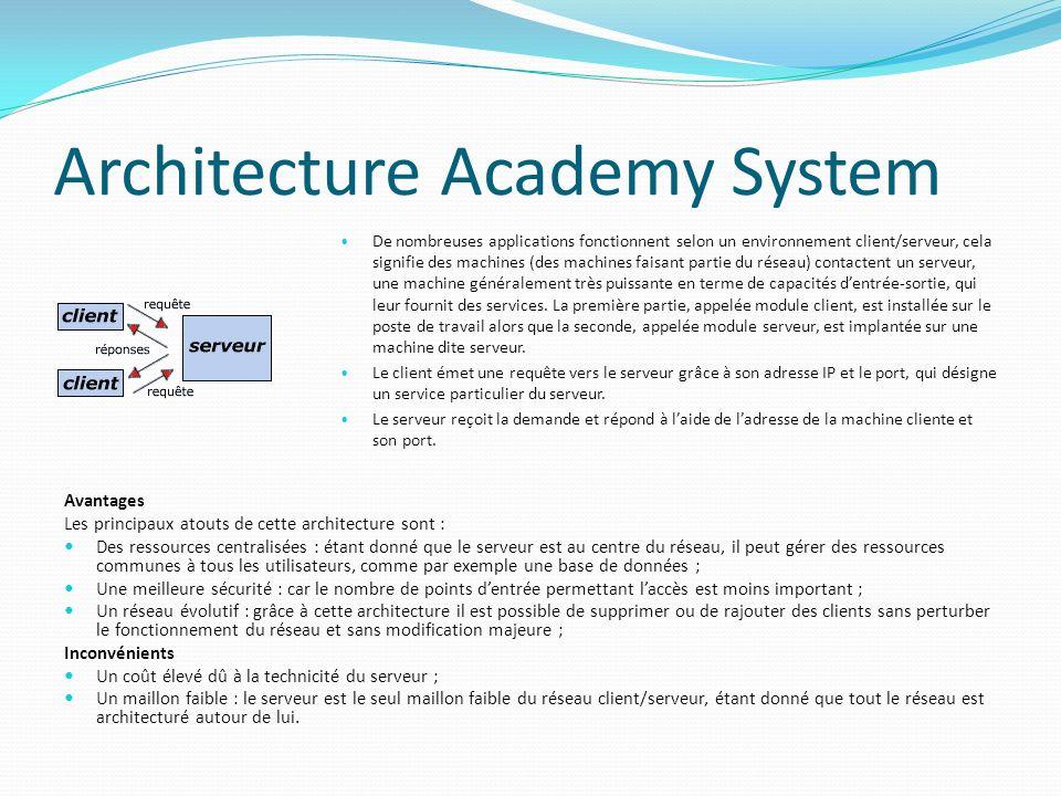 Architecture Academy System De nombreuses applications fonctionnent selon un environnement client/serveur, cela signifie des machines (des machines fa