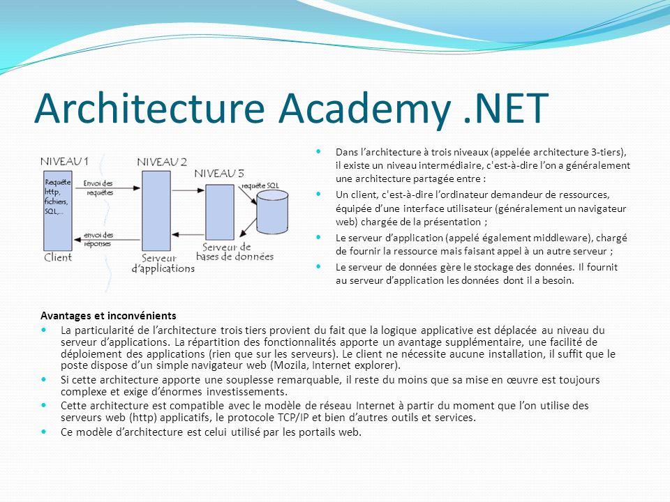 Architecture Academy.NET Dans larchitecture à trois niveaux (appelée architecture 3-tiers), il existe un niveau intermédiaire, c'est-à-dire lon a géné