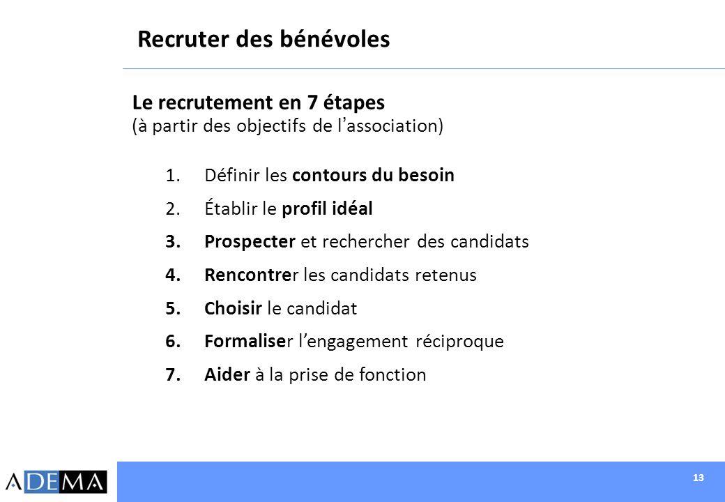 13 Recruter des bénévoles Le recrutement en 7 étapes (à partir des objectifs de lassociation) 1.Définir les contours du besoin 2.Établir le profil idé