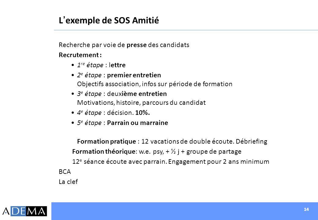 14 Lexemple de SOS Amitié Recherche par voie de presse des candidats Recrutement : 1 re étape : lettre 2 e étape : premier entretien Objectifs associa