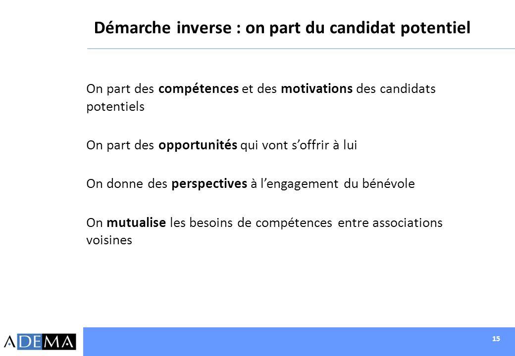 15 Démarche inverse : on part du candidat potentiel On part des compétences et des motivations des candidats potentiels On part des opportunités qui v
