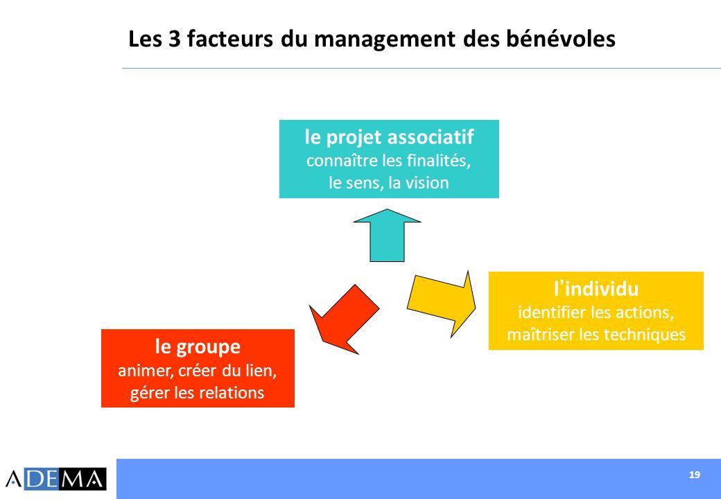 19 Les 3 facteurs du management des bénévoles le projet associatif connaître les finalités, le sens, la vision lindividu identifier les actions, maîtr