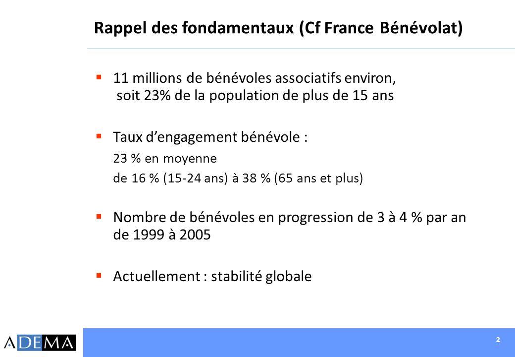 2 Rappel des fondamentaux (Cf France Bénévolat) 11 millions de bénévoles associatifs environ, soit 23% de la population de plus de 15 ans Taux dengage