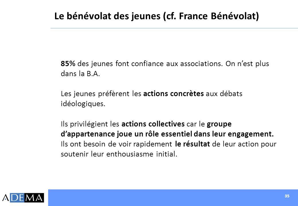 35 Le bénévolat des jeunes (cf. France Bénévolat) 85% des jeunes font confiance aux associations. On nest plus dans la B.A. Les jeunes préfèrent les a