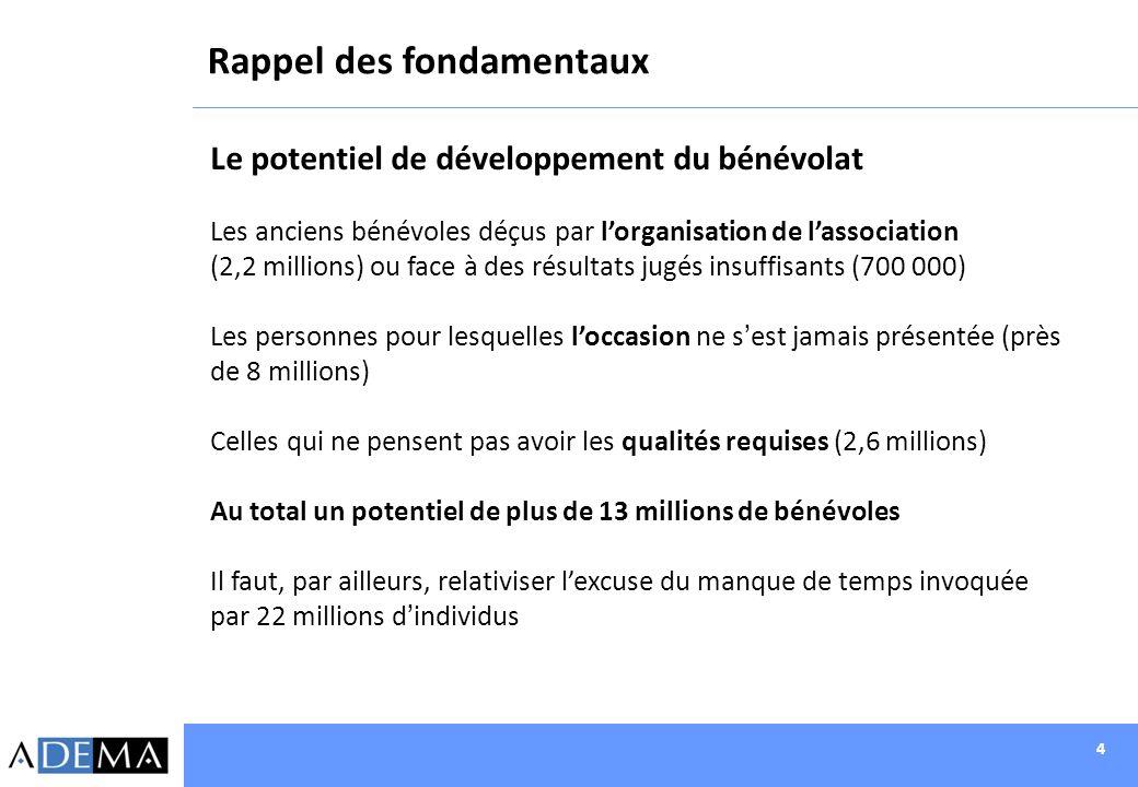 4 Le potentiel de développement du bénévolat Les anciens bénévoles déçus par lorganisation de lassociation (2,2 millions) ou face à des résultats jugé