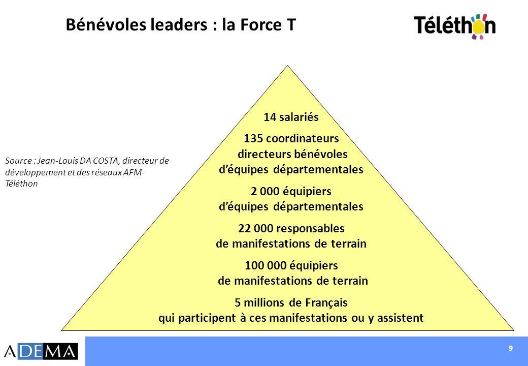 9 Bénévoles leaders : la Force T Source : Jean-Louis DA COSTA, directeur de développement et des réseaux AFM- Téléthon 14 salariés 135 coordinateurs d