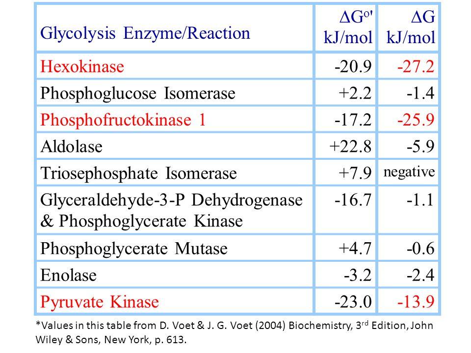 Glycolysis Enzyme/Reaction G o ' kJ/mol G kJ/mol Hexokinase-20.9-27.2 Phosphoglucose Isomerase+2.2-1.4 Phosphofructokinase 1-17.2-25.9 Aldolase+22.8-5
