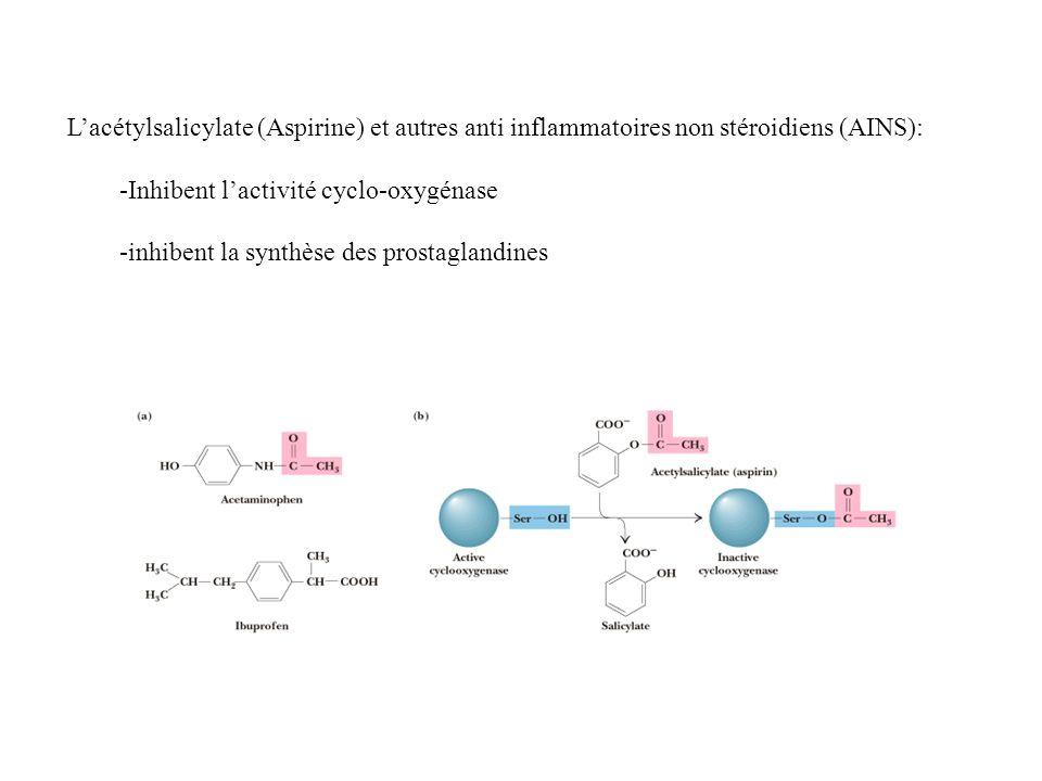 Lacétylsalicylate (Aspirine) et autres anti inflammatoires non stéroidiens (AINS): -Inhibent lactivité cyclo-oxygénase -inhibent la synthèse des prostaglandines