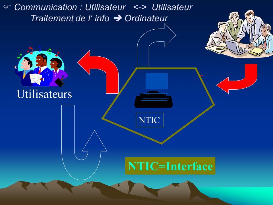 Communication : Utilisateur Utilisateur Traitement de l info Ordinateur Utilisateurs NTIC=Interface NTIC