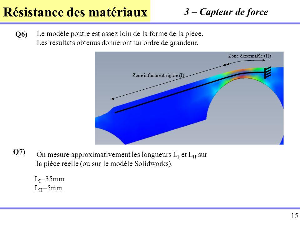 Résistance des matériaux 15 3 – Capteur de force Zone infiniment rigide (I) Zone déformable (II) Q6) Le modèle poutre est assez loin de la forme de la