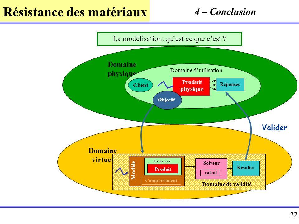 Résistance des matériaux 22 Domaine virtuel Domaine physique Domaine dutilisation Produit physique Domaine de validité Résultat Objectif Solveur Valid