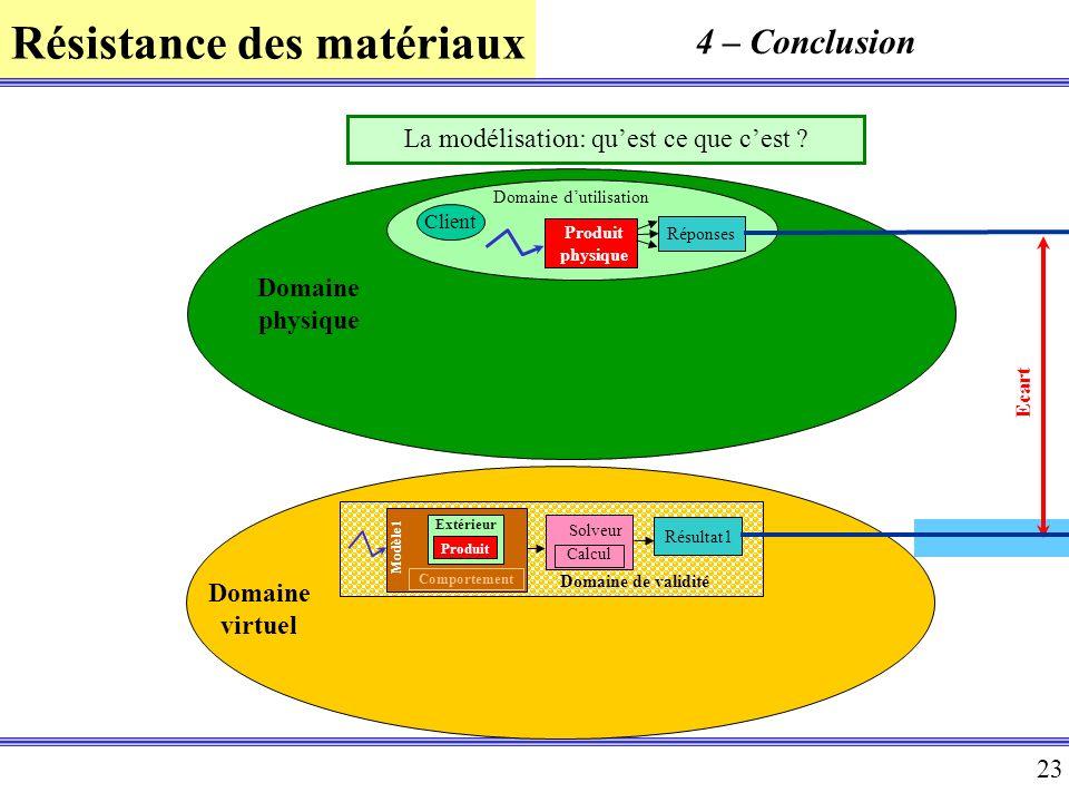 Résistance des matériaux 23 Domaine physique Produit physique Domaine dutilisation Réponses Client Domaine virtuel Domaine de validité Résultat1 Calcu