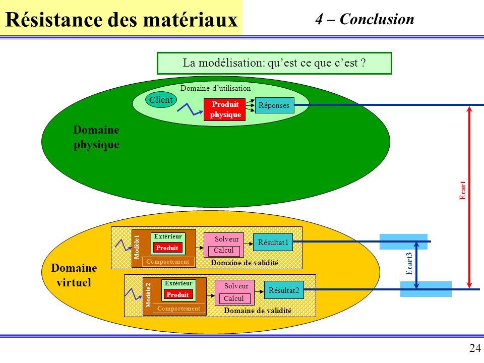 Résistance des matériaux 24 Ecart Domaine physique Produit physique Domaine dutilisation Réponses Client Domaine virtuel Domaine de validité Résultat1