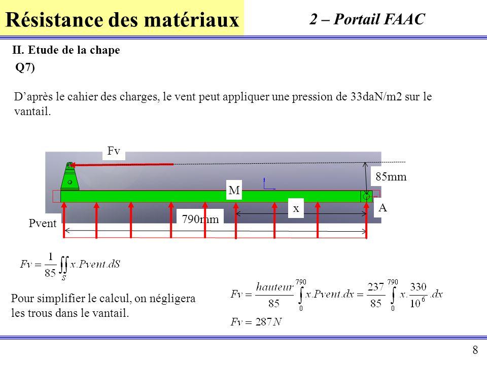 Résistance des matériaux 8 2 – Portail FAAC II. Etude de la chape Daprès le cahier des charges, le vent peut appliquer une pression de 33daN/m2 sur le