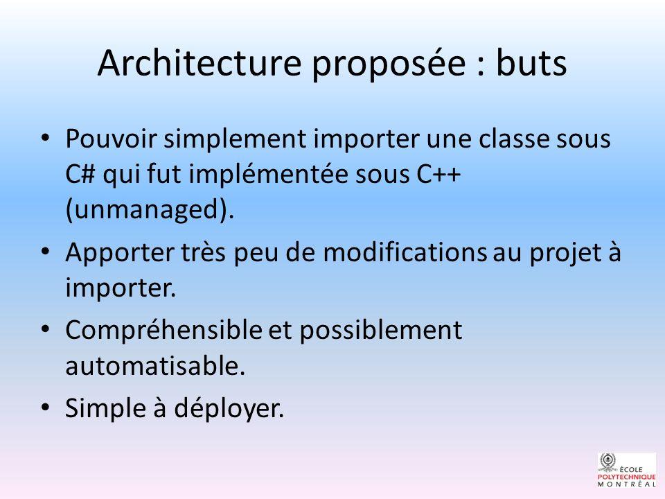 Architecture proposée : buts Pouvoir simplement importer une classe sous C# qui fut implémentée sous C++ (unmanaged).