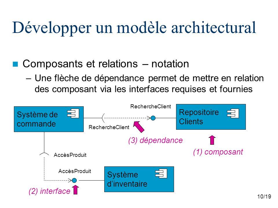 10/19 Développer un modèle architectural Composants et relations – notation –Une flèche de dépendance permet de mettre en relation des composant via l