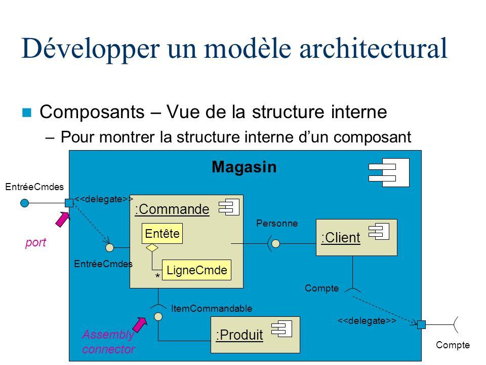 12/19 Développer un modèle architectural Composants – Vue de la structure interne –Pour montrer la structure interne dun composant :Commande Personne
