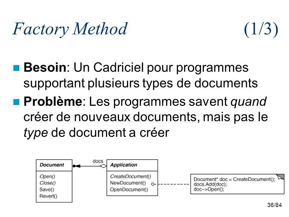 36/84 Factory Method(1/3) Besoin: Un Cadriciel pour programmes supportant plusieurs types de documents Problème: Les programmes savent quand créer de nouveaux documents, mais pas le type de document a créer