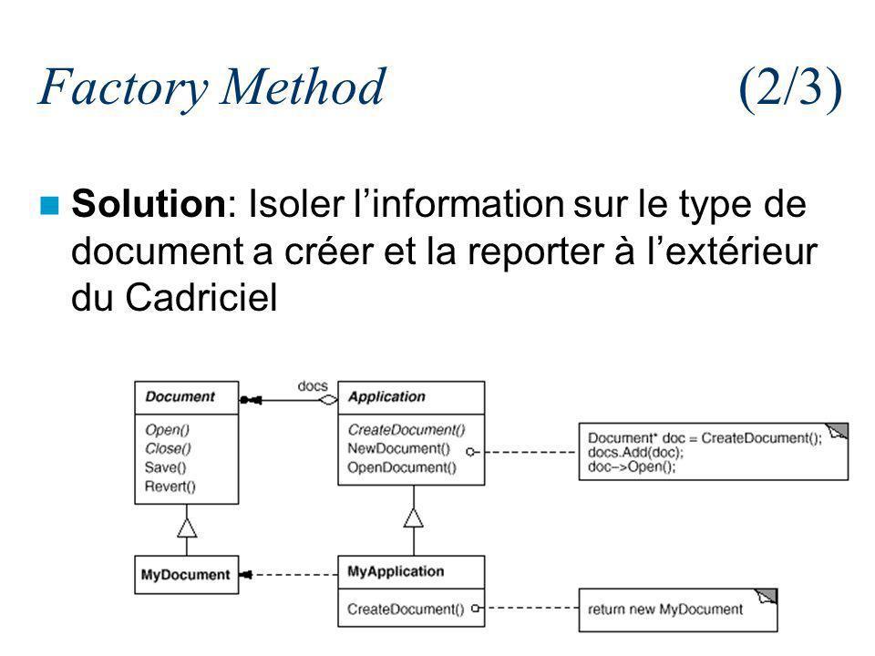 37/84 Factory Method(2/3) Solution: Isoler linformation sur le type de document a créer et la reporter à lextérieur du Cadriciel
