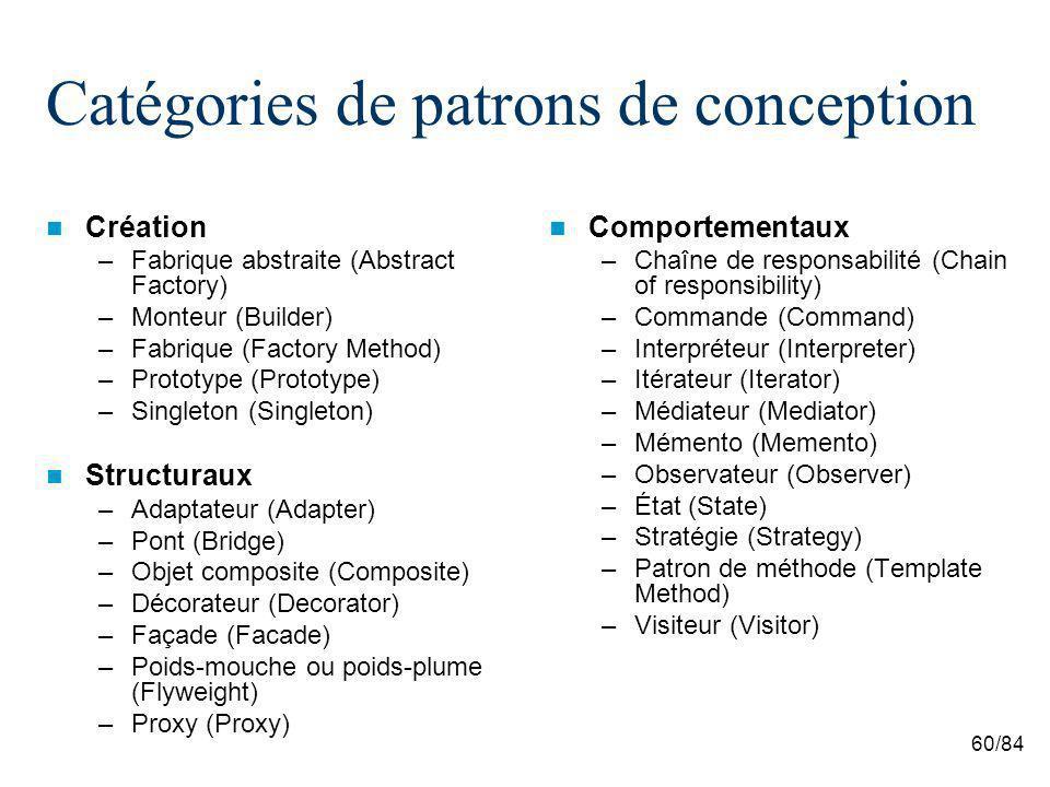 60/84 Catégories de patrons de conception Création –Fabrique abstraite (Abstract Factory) –Monteur (Builder) –Fabrique (Factory Method) –Prototype (Prototype) –Singleton (Singleton) Structuraux –Adaptateur (Adapter) –Pont (Bridge) –Objet composite (Composite) –Décorateur (Decorator) –Façade (Facade) –Poids-mouche ou poids-plume (Flyweight) –Proxy (Proxy) Comportementaux –Chaîne de responsabilité (Chain of responsibility) –Commande (Command) –Interpréteur (Interpreter) –Itérateur (Iterator) –Médiateur (Mediator) –Mémento (Memento) –Observateur (Observer) –État (State) –Stratégie (Strategy) –Patron de méthode (Template Method) –Visiteur (Visitor)