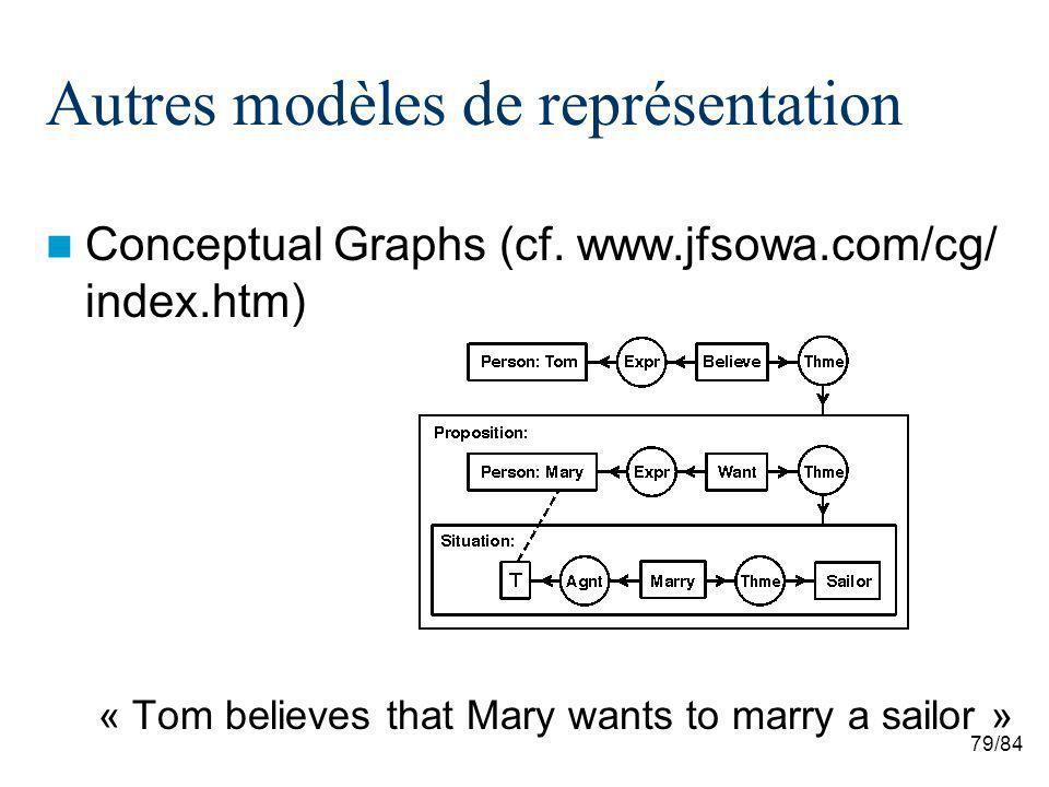 79/84 Autres modèles de représentation Conceptual Graphs (cf. www.jfsowa.com/cg/ index.htm) « Tom believes that Mary wants to marry a sailor »