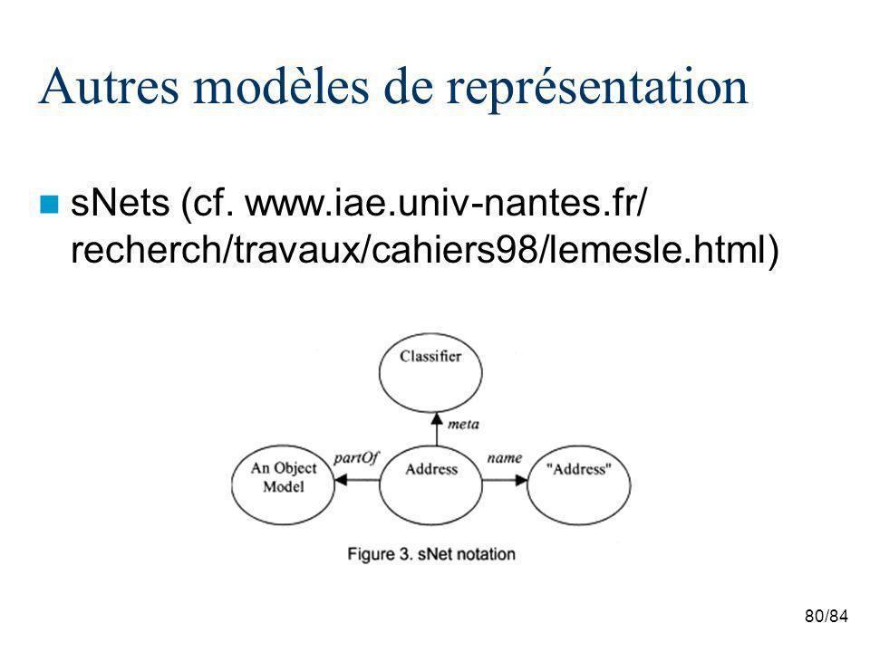 80/84 Autres modèles de représentation sNets (cf. www.iae.univ-nantes.fr/ recherch/travaux/cahiers98/lemesle.html)