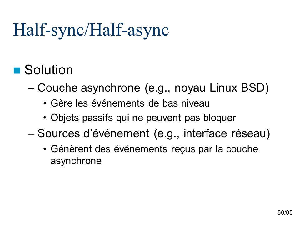 50/65 Half-sync/Half-async Solution –Couche asynchrone (e.g., noyau Linux BSD) Gère les événements de bas niveau Objets passifs qui ne peuvent pas bloquer –Sources dévénement (e.g., interface réseau) Génèrent des événements reçus par la couche asynchrone