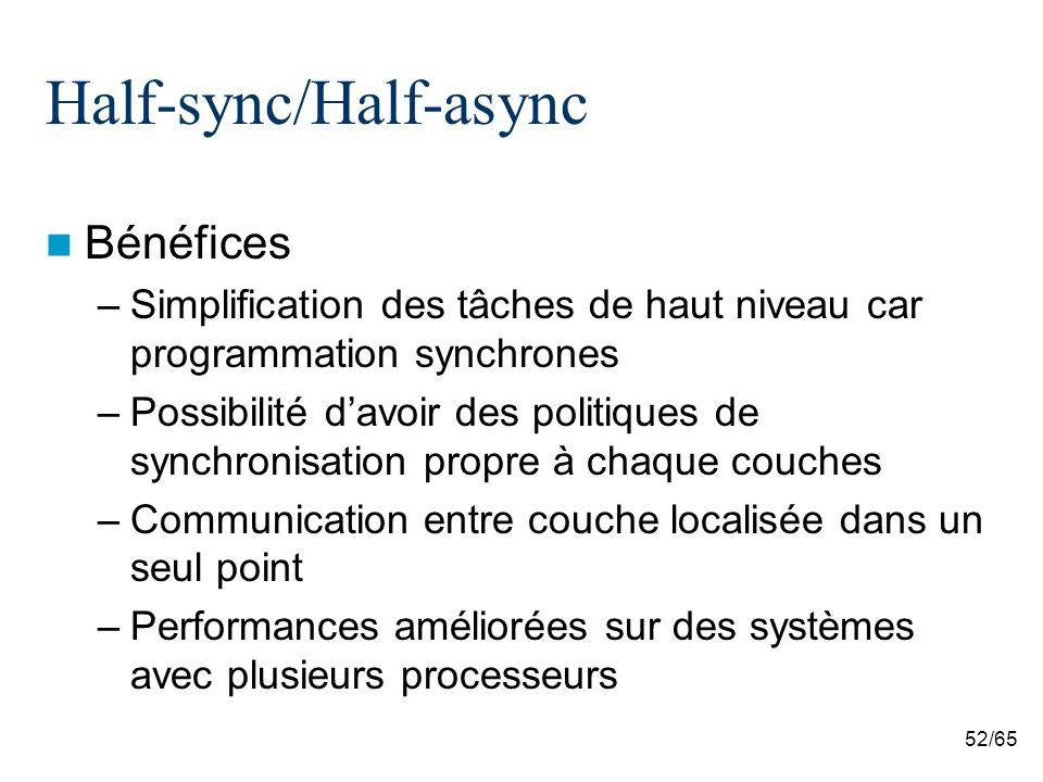52/65 Half-sync/Half-async Bénéfices –Simplification des tâches de haut niveau car programmation synchrones –Possibilité davoir des politiques de synchronisation propre à chaque couches –Communication entre couche localisée dans un seul point –Performances améliorées sur des systèmes avec plusieurs processeurs
