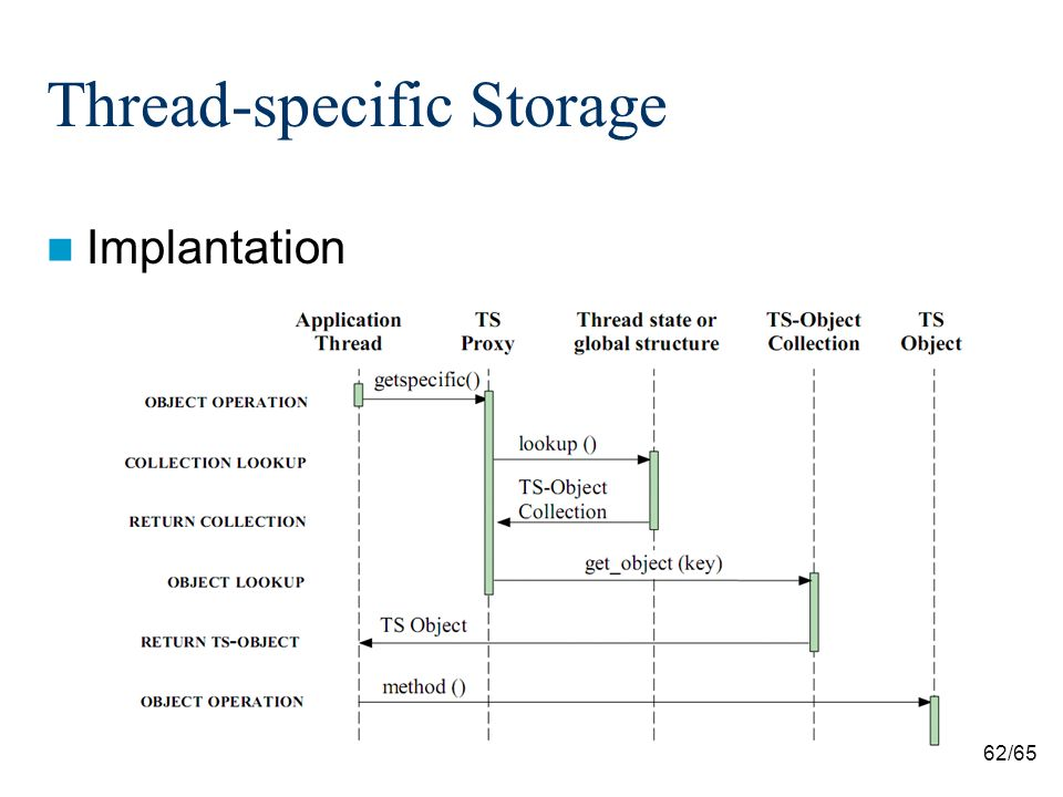62/65 Thread-specific Storage Implantation