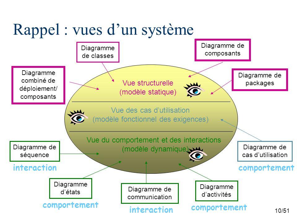 10/51 Rappel : vues dun système Vue structurelle (modèle statique) Vue des cas dutilisation (modèle fonctionnel des exigences) Vue du comportement et des interactions (modèle dynamique) Diagramme de classes Diagramme de cas dutilisation Diagramme combiné de déploiement/ composants Diagramme dactivités Diagramme détats Diagramme de communication Diagramme de séquence Diagramme de composants comportement interaction Diagramme de packages