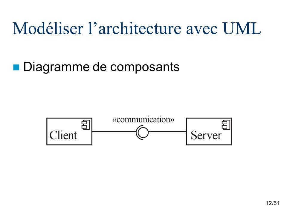 12/51 Modéliser larchitecture avec UML Diagramme de composants