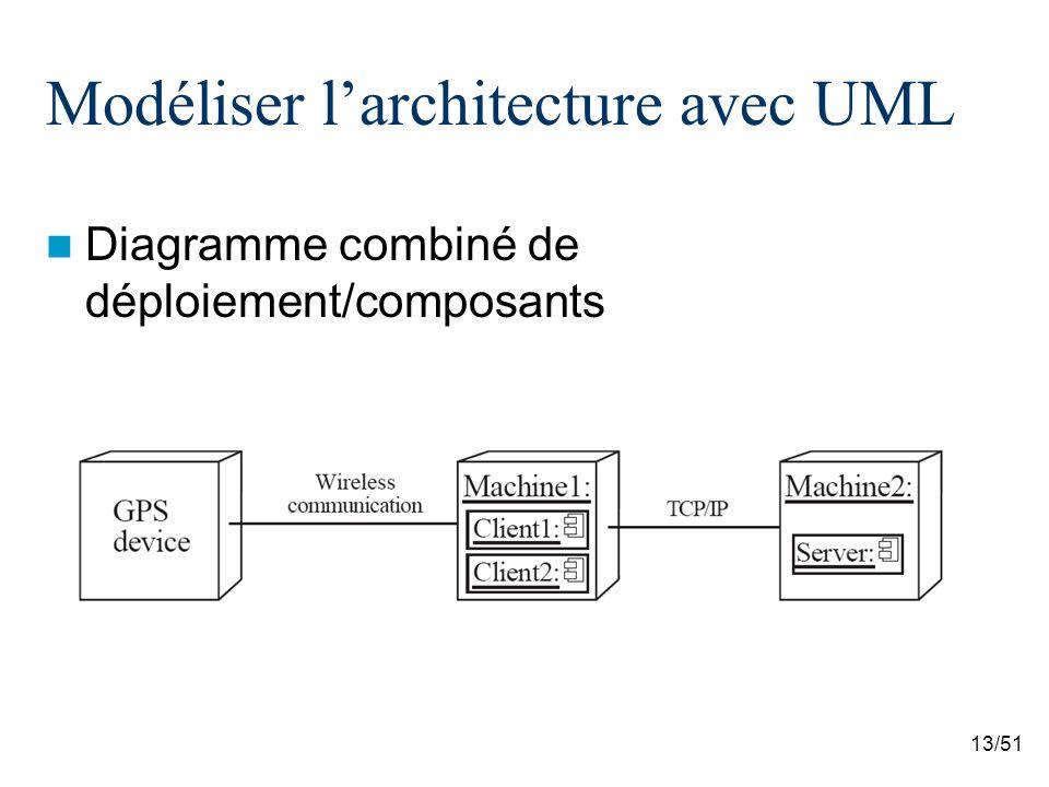 13/51 Modéliser larchitecture avec UML Diagramme combiné de déploiement/composants