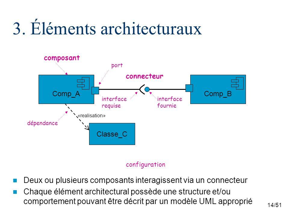 14/51 3. Éléments architecturaux Deux ou plusieurs composants interagissent via un connecteur Chaque élément architectural possède une structure et/ou