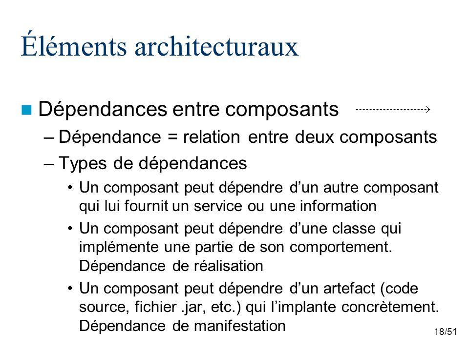 18/51 Éléments architecturaux Dépendances entre composants –Dépendance = relation entre deux composants –Types de dépendances Un composant peut dépend