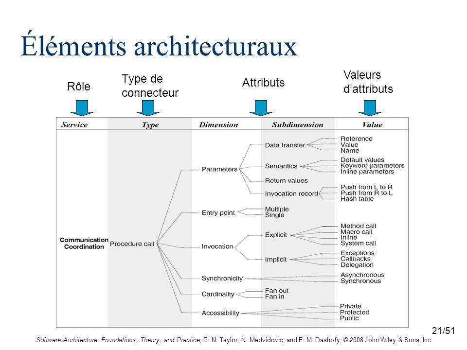 21/51 Éléments architecturaux Type de connecteur Rôle Attributs Valeurs dattributs Software Architecture: Foundations, Theory, and Practice; R. N. Tay