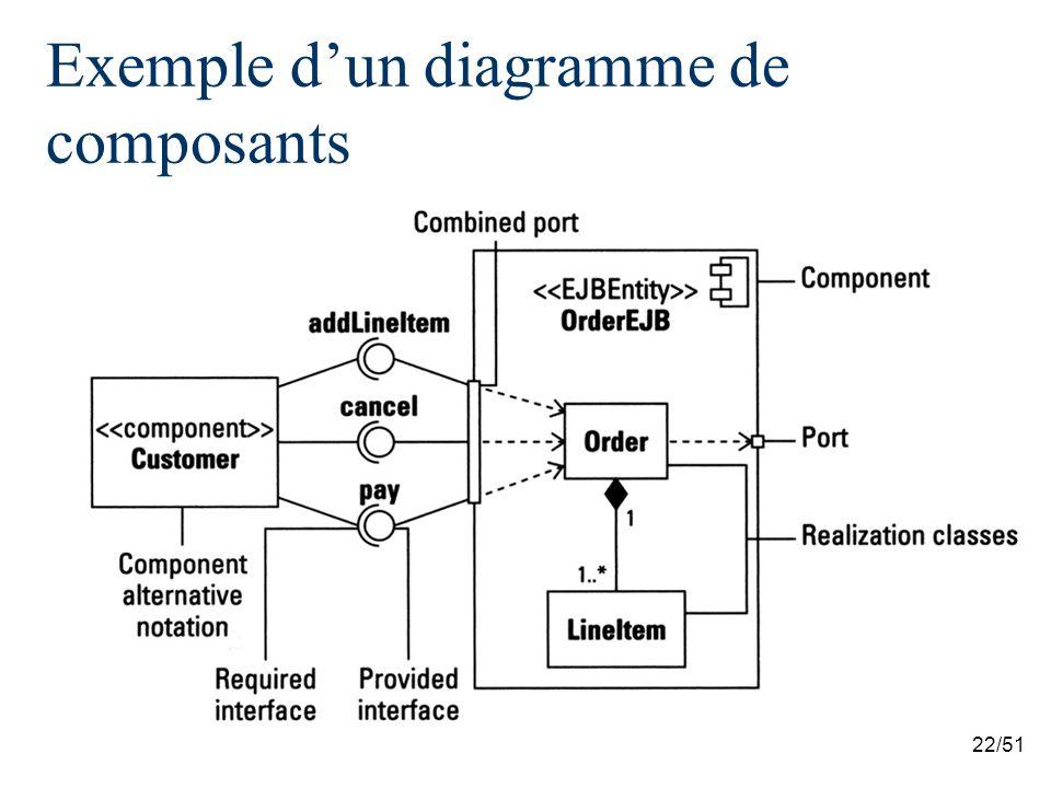 22/51 Exemple dun diagramme de composants