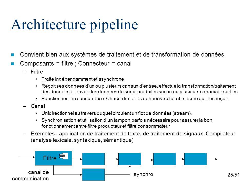 25/51 Architecture pipeline Convient bien aux systèmes de traitement et de transformation de données Composants = filtre ; Connecteur = canal –Filtre